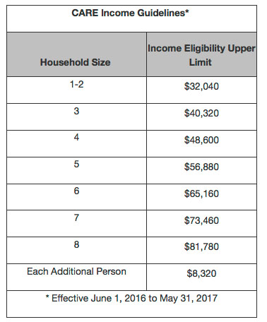 Care Income Guidelines