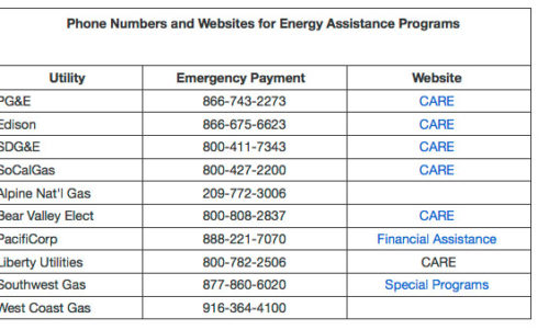 Phone numbers for EAP